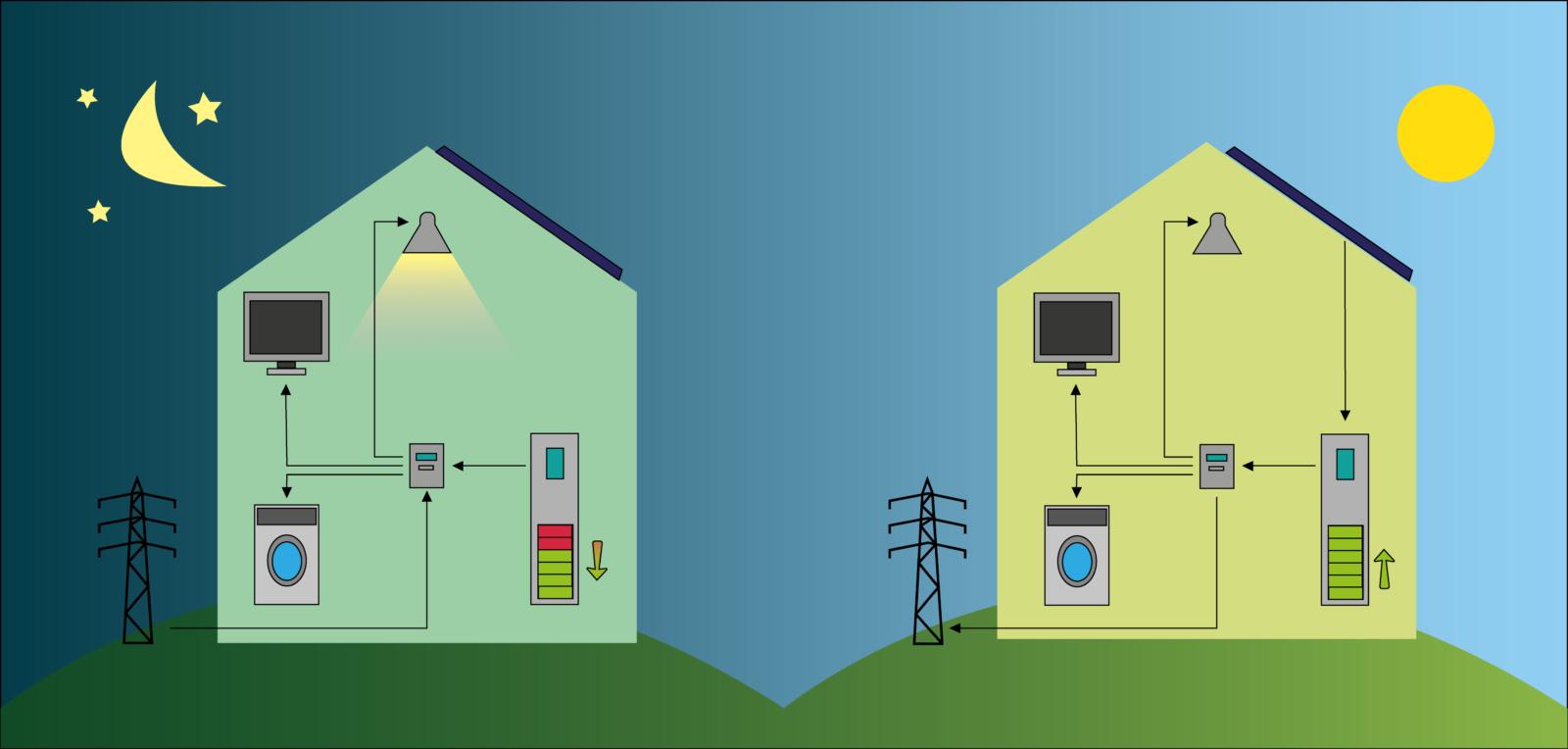 preventivo batteria fotovoltaico