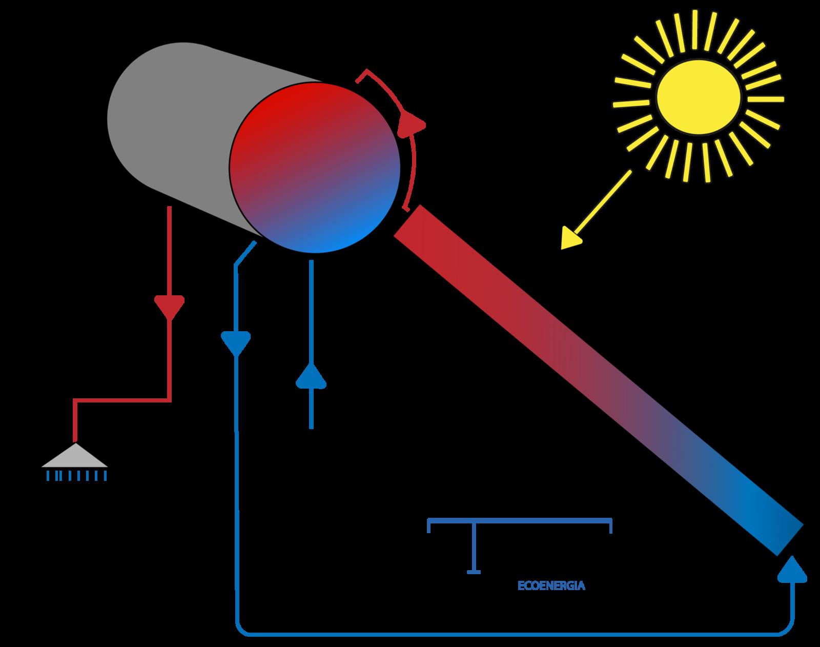 Impianto solare termico technogelox ecoenergia for Serbatoio di acqua calda in rame