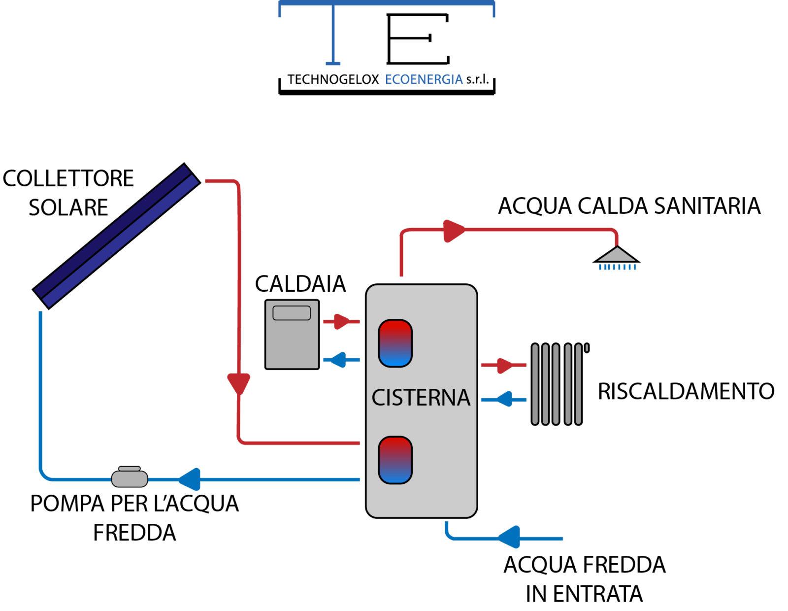 Pannello Solare A Circolazione Forzata : Impianto solare termico technogelox ecoenergia